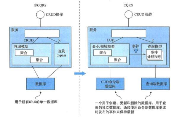 左侧是服务的非CQRS版本,右侧是CQRS版本。CQRS将服务重构为命令端和查询端模块,这些模块具有独立的数据库