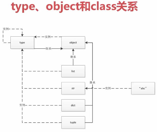 type object和class的关系